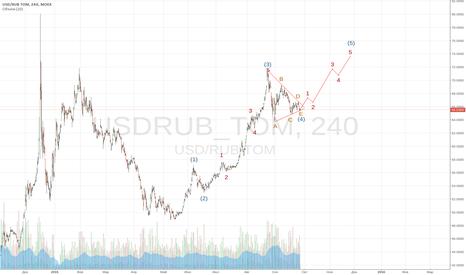 USDRUB_TOM: Ближайшие перспективы рубля