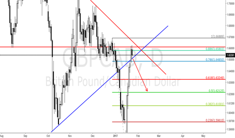 GBPCAD: GBPCAD IF BREAKS THE TREND LINE GO SHORT