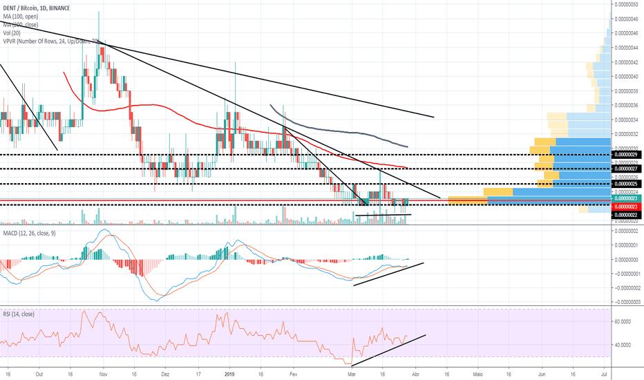 trc btc tradingview)
