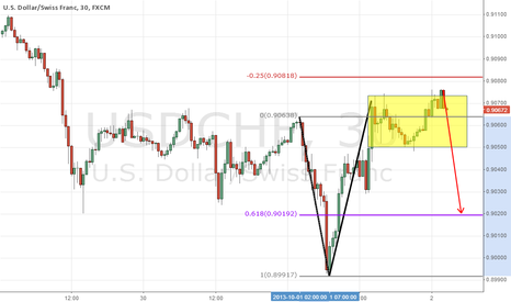 USDCHF: chf.cycle.extension