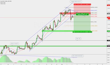 EURUSD: Sell limit at 61.8 fib