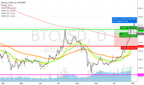 BTCUSD: 321.93 Next Target for Bitcoin!