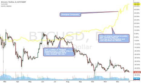 BTCUSD: Shanghai Composite vs. bitcoin