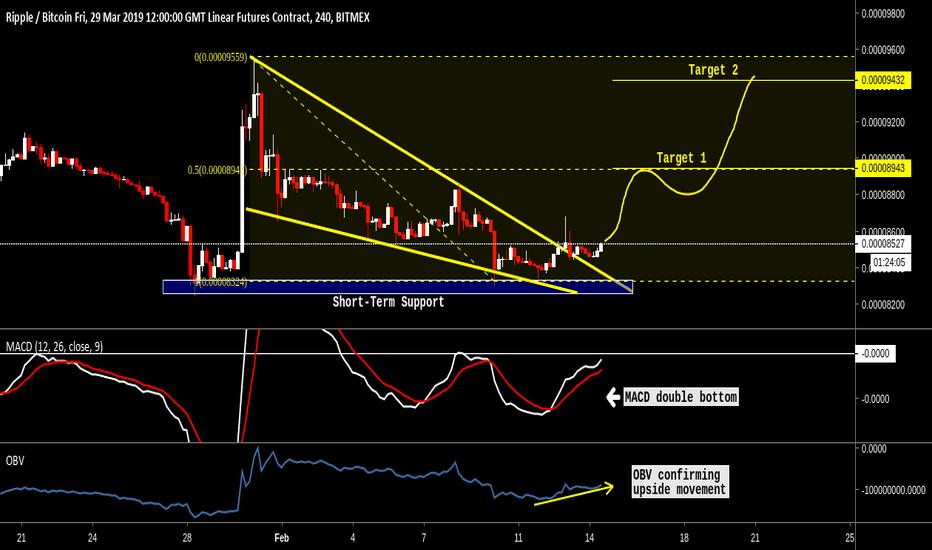 XRPH19: Ripple (XRP) Imminent falling wedge breakout. Target 50%+ BITMEX