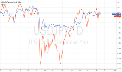 USDJPY: Strong pos correlation between SPY & USDJPY