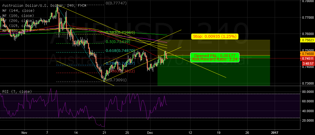 AUDUSD: this pair cant hold it for long .