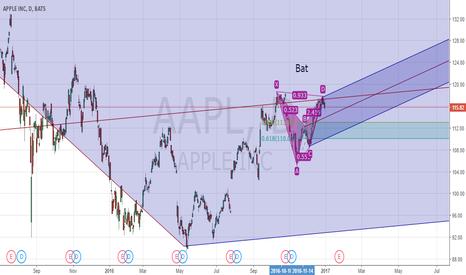AAPL: Bat pattern in AAPL