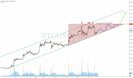 BTCUSD: Ascending Triangle forming?