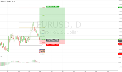 EURUSD: Great retracement