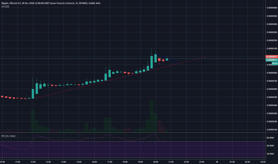 XRPZ18: XRP looking green today