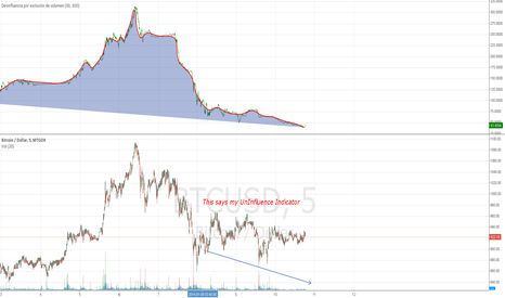 BTCUSD: Following my Uninfluence Indicator