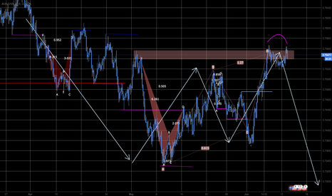 AUDUSD: Advanced Trend Analyses