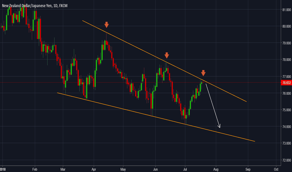 NZDJPY: NZDJPY - Forecast and technical setup for the next days