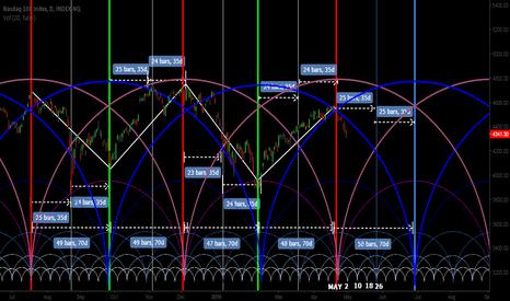IUXX: Cycle Model MAY: 2,10,18,26