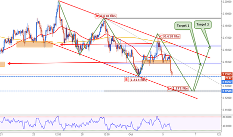 GBPAUD: GBPAUD: The great setup to go long