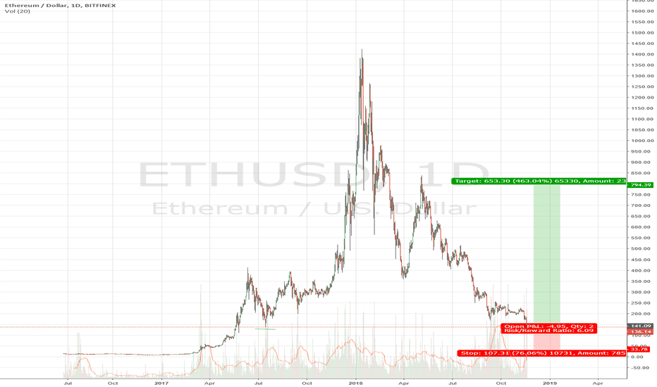 ETHUSD: etheruem potential bounce. BUY ETH at price 130 for 10X profit