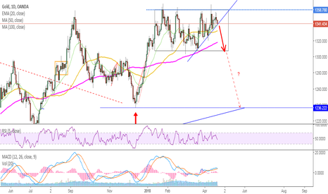 XAUUSD: GOLD - Heavy metals