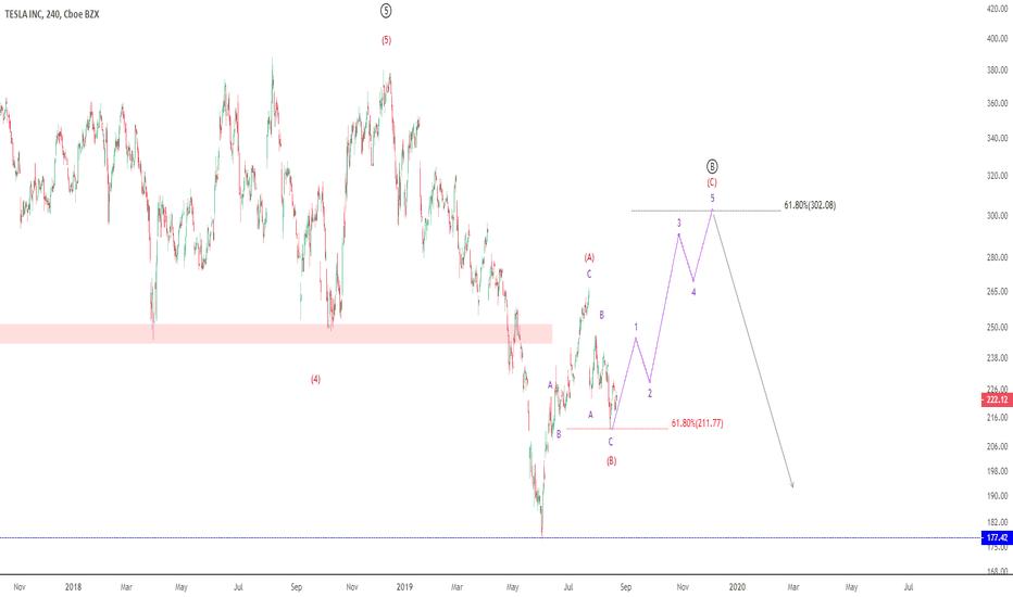 Tesla Stock Quote >> Tsla Stock Price And Chart Tradingview