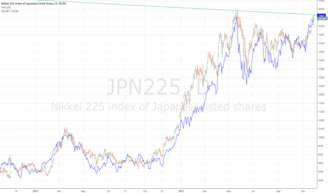 JPN225: Possible trend shift on USDJPY and Nikkei