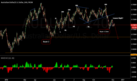AUDUSD: Are Sellers In Control Now