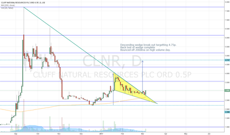 CLNR: #CLNR Descending wedge break out targetting 4.75p