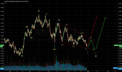 AUDNZD: Looks like trend may reverse soon