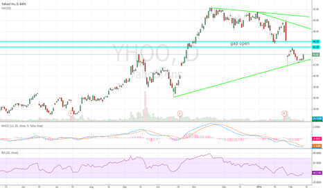 YHOO: Yahoo bottomed and breaking out ready to close the gap