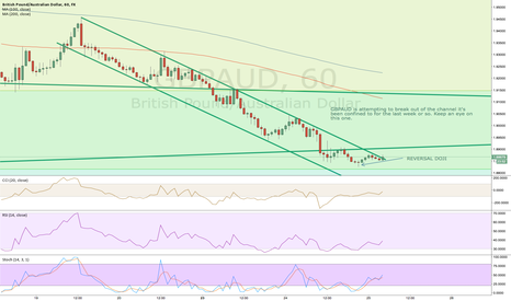 GBPAUD: CHANNEL BREAK - KEEP AN EYE ON THIS ONE