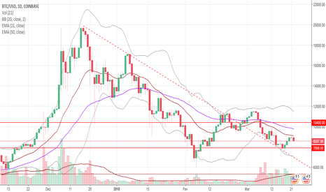 BTCUSD: Bitcoin com potencial para buscar os 10.500 USD