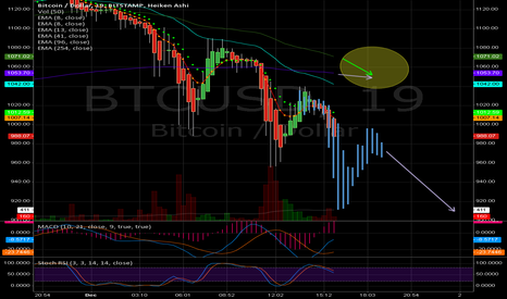 BTCUSD: Bearish outlook