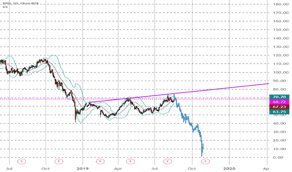 XPO Stock Price and Chart — NYSE:XPO — TradingView