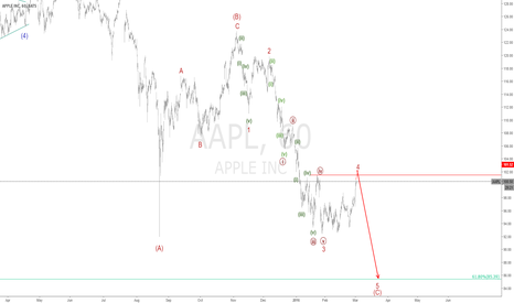 AAPL: aapl Hourly chart Update wave 4 minor toward completion 102 erea