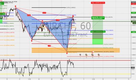 EURCHF: EURCHF:1h:Cypher completed