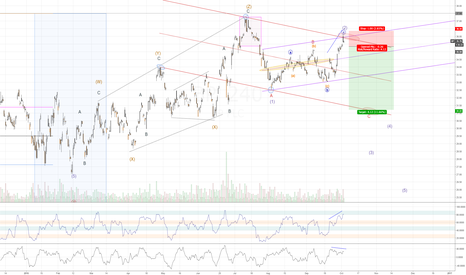 BP: BP is rejecting at a channel high with pattern