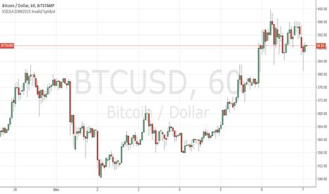 BTCUSD: Bitcoin/USD Bitstamp
