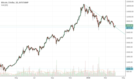 BTCUSD: Check your LOG charts, Retrace is indeed ~70% on BTC