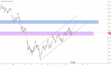 USDCHF: usdchf buy with high lots