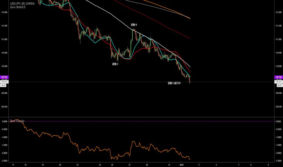 USDJPY: ドル円仕上げの波に突入