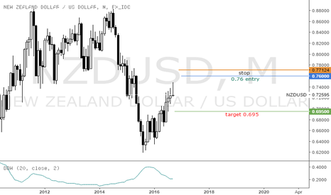 NZDUSD: kiwi/$ shorts pending after current longs