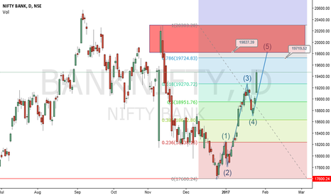 "BANKNIFTY: Bank Nifty Elliot Wave "" V "" in Progress"