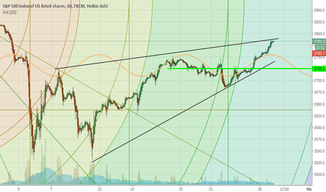 SPX500: You Can Draw the Lines Anyway You Want - IMO Looking to Short It