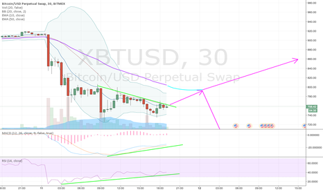 XBTUSD: Another test of $800 coming