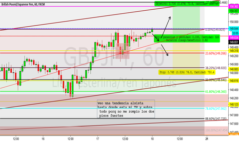 GBPJPY: analisis del GBPJPY