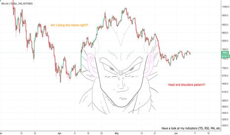 BTCUSD: Bitcoin In-depth Analysis