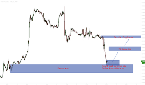 GBPUSD: GBP USD Possible Long scenario