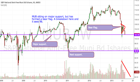 MUB: MUB sitting on major support.