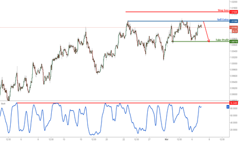 USDCHF: USDCHF profit target reached, time to turn bearish