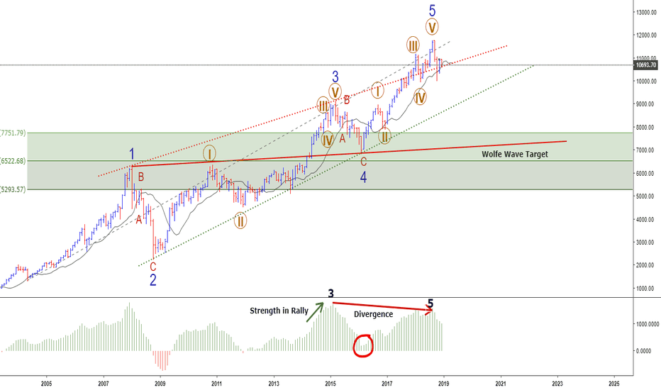 NIFTY: NIFTY - Monthly Chart - Elliottwave Analysis #Nifty50 @140twt