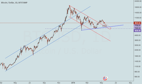 BTCUSD: #Bitcoin is giving Occasions? #BTCUSD #Cryptocurrency