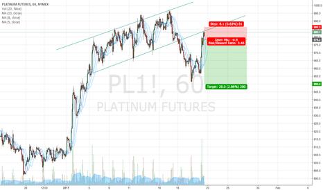 PL1!: Platinum/Metals good to short - Confirmation hit